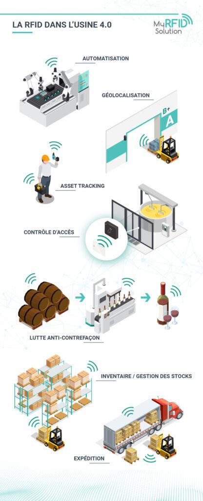 usine 4.0 traçabilité industrielle